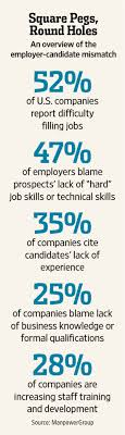 why companies can t the employees they need wsj the real problem then is more appropriately an inflexibility problem finding candidates to fit jobs is not like finding pistons to fit engines