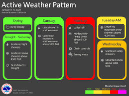 Active weather <b>pattern</b> to start the <b>new year</b> – YubaNet