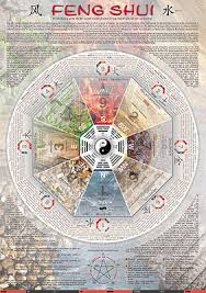 feng shui compass poster chinese feng shui compass