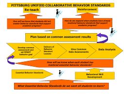 mental health and behavior support behavior learning model blm behavioral learning model