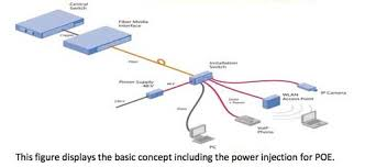 the foa reference for fiber optics   fiber optic lan architecture  ftto   fiber to the office