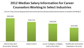 school counselor salary masters in career counseling degrees addiction counseling salary