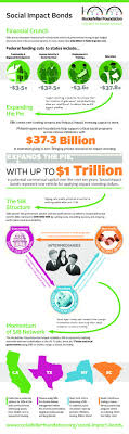 rockefellerfoundation work social impact bonds cool infographics rockefellerfoundation work social impact bonds cool infographics on sri impact investing social impact bonds