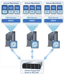 nj vmware installation and support   vmware setup and support for    how does virtualization work