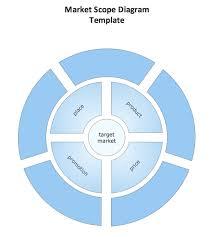 conceptdraw samples   marketing  target  amp  circular diagramssample   circular diagram template   market scope