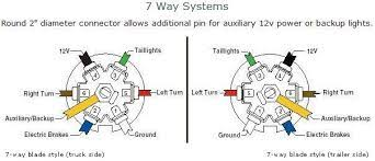 awesome simple ford 7 way trailer wiring diagram wiring diagram 7 Wiring 7 Pin Trailer Wiring Diagram images wire diagrams easy simple detail ideas general example ford 7 way trailer wiring diagram awesome wiring 7 pin square trailer wiring diagram