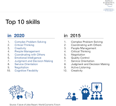 looking for a job keys skills to work on world economic forum