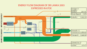 biomass   sankey diagramsnationalenergy srilanka