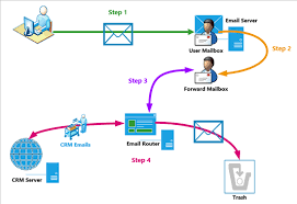 email router demystified   explanation   microsoft dynamics crm    again  let    s continue to work   the concept that a user sent an e mail out of crm to a crm contact record  that contact then replies back to the e mail