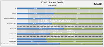 equality monitoring student sexual identity