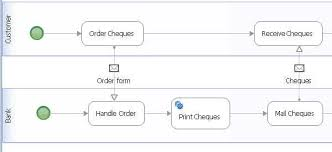 bpmn collaboration diagrams
