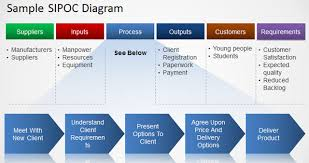 how to make a sipoc diagramsample sipoc diagram