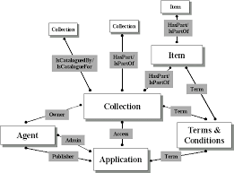 ukoln metadata   collection descriptionentity relationship diagram