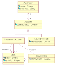 banking system class diagram