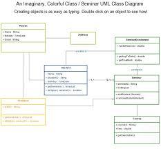 images about uml class diagrams on pinterest   class diagram    uml class diagram template for seminar class diagram