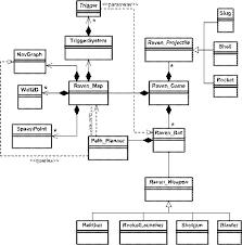 appendix cif this is the first time you    ve seen a uml class diagram you    ll probably the figure perplexing  but by the time you    ve finished reading this appendix