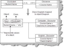 uml interview questions      codeprojectfigure  object diagrams