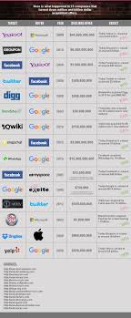 turning down billions startups that declined big offers turning down billions grading 15 tech companies that declined big takeover offers