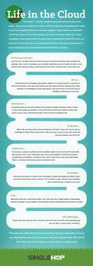 what is the cloud and how can i use it life in the cloud infographic