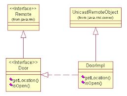 get smart with proxies and rmi   javaworlddoor and doorimpl class diagram