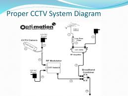cctv camera in bangladesh   cctv security system  ip camera   access  cctv camera in bangladesh   cctv security system  ip camera   access control   time attendance    optimationbd    proper cctv system diagram