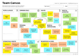 a collection of collaboration canvases for visual teamwork team canvas example