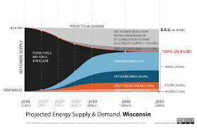 getting to % renewable energy in the us cleantechnica wisconsin 100 percent renewable energy