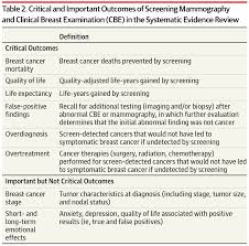 breast cancer screening recommendations for women at average image not available