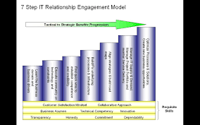 it relationship engagement model glacier interactive solutions inc unlike the technical and detailed oriented environment it staffers usually thrive in relationship management relies more on non technical skills