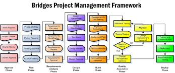 project management process flow diagram photo album   diagramsproject management process flow chart