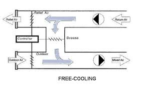 free cooling