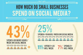 Image result for infographic social media small business strategy