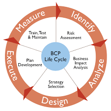 do you have a business continuity plan bcp business life concepts