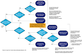 ipv for ctos   apnicipv for cto flow chart