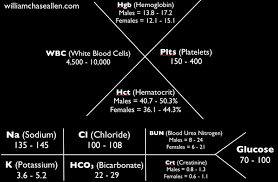 images about lab values on pinterest   lab values  nclex and        images about lab values on pinterest   lab values  nclex and nursing schools