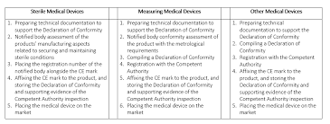Classification Of Medical Devices And Their Routes To <b>CE Marking</b> ...