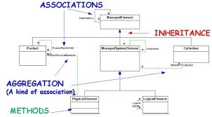 cim tutorial  gt  wbem  gt  cim  gt  unified modelling language  uml     the uml standard  there are distinct symbols for all of the major constructs in the schema    the exception of qualifiers  as opposed to properties