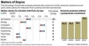 the phd bubble has burst graduating doctors are having trouble contributing to the pain is the fact that universities academics being the larges employer of phd s have moved away from only employing tenured professors