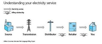understanding your electricity bill and meter   the city of red deerelectric market diagram