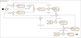 analysisactivity diagram for use cases browse search and purchase order