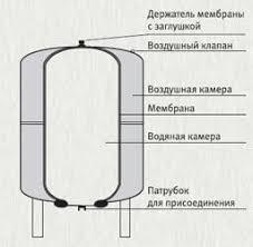 <b>Reflex DE 100</b> PN10 <b>гидроаккумулятор</b> для систем водоснабжения