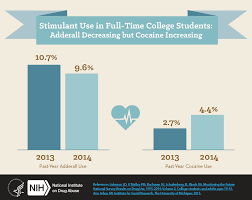alcohol and drug use in college aged young adults monitoring stimulant use in full time college students adderall decreasing but cocaine increasing