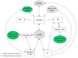 brl cad data flow chart jpg m    historic brl cad dataflow diagram