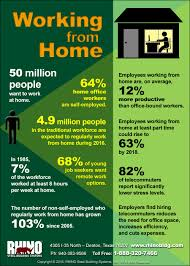 millions now work from home offices rhino steel building systems working from home infographic