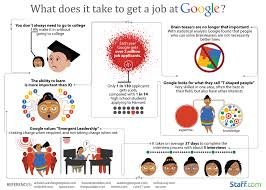 internet archives infographic what does it take to get a job at google infographic