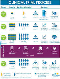 How Do Clinical Trials Work? | CF Foundation