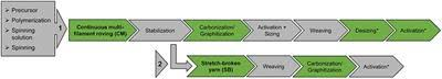 Rational Selection of Carbon Fiber Properties for High ... - Frontiers
