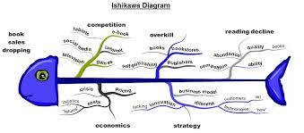 ishikawa diagram image   charts   diagrams   graphsishikawa diagram