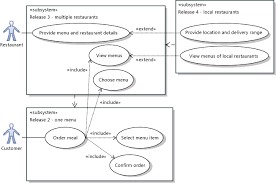 uml use case diagrams  guidelinessubsystems show different versions of a system
