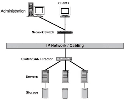 data center storage evolution  das  nas  san  san over ip  fc    figure   a simple das diagram
